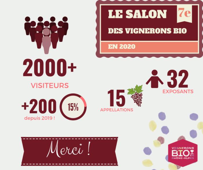 Chiffres-clés 2020 : +2000 visiteurs +200 depuis 2019, soit 15 % en plus 15 appellations 32 exposants Merci !